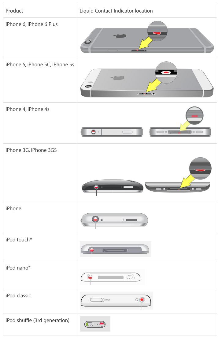 iPhone-LCI
